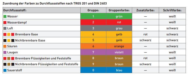 Farben-zu-Durchflussstoffen-TRGS-201-und-DIN-2403